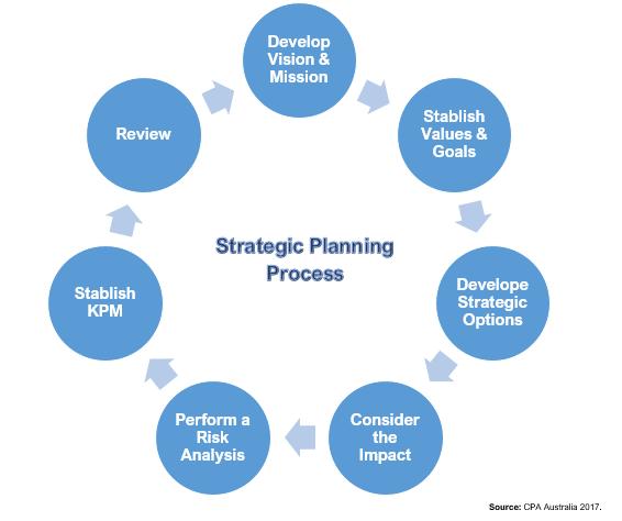 Στρατηγικός σχεδιασμός